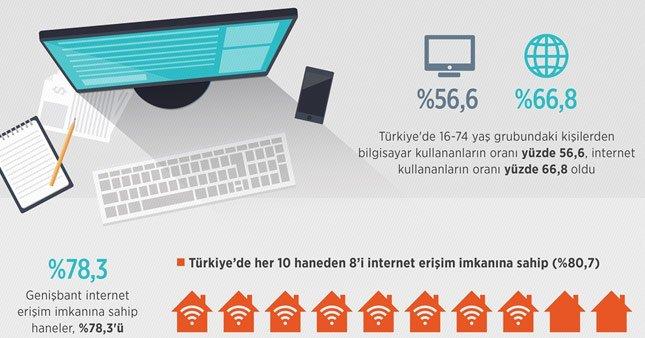 İnternet kullanıcısı artıyor!