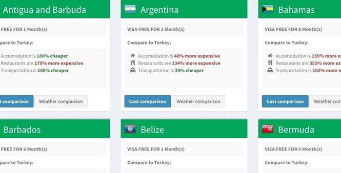 Vizesiz ülkeleri listeleyen site